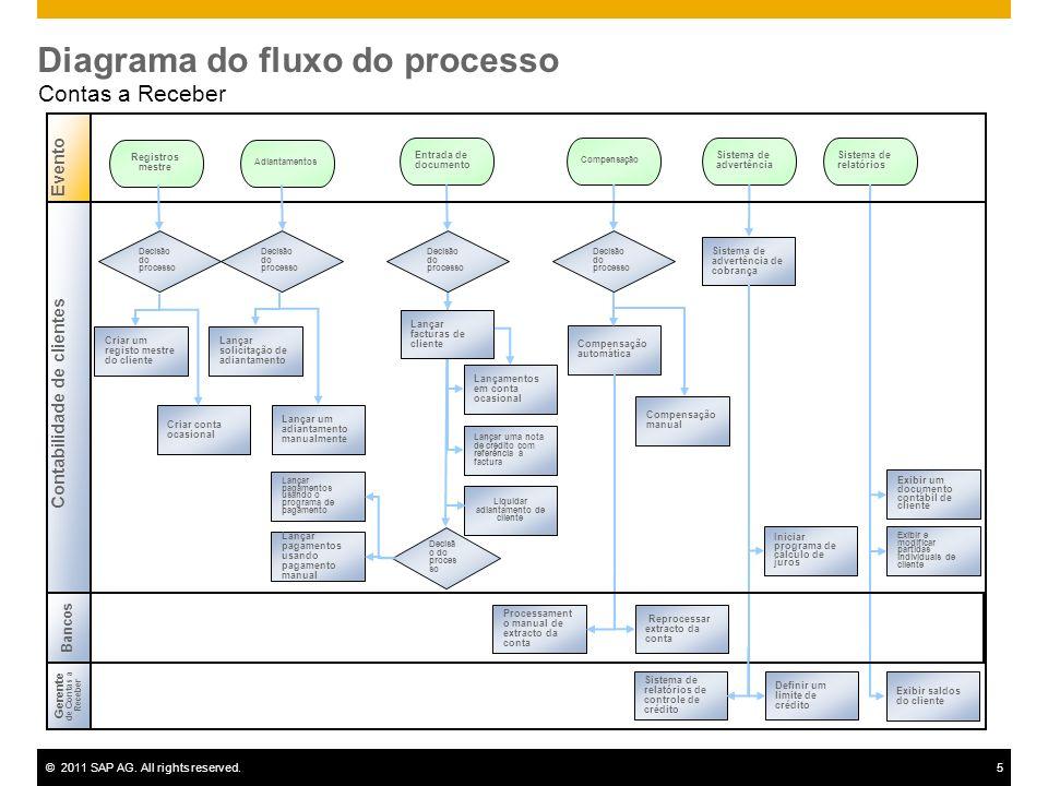 Diagrama do fluxo do processo