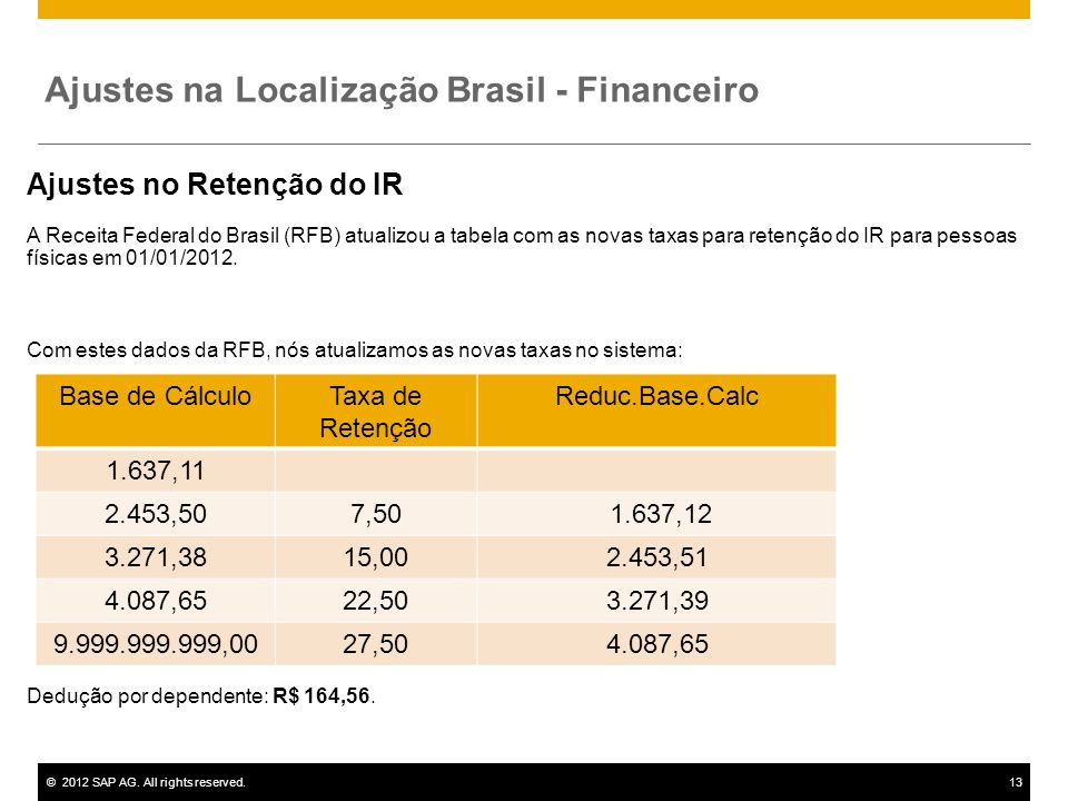 Ajustes na Localização Brasil - Financeiro