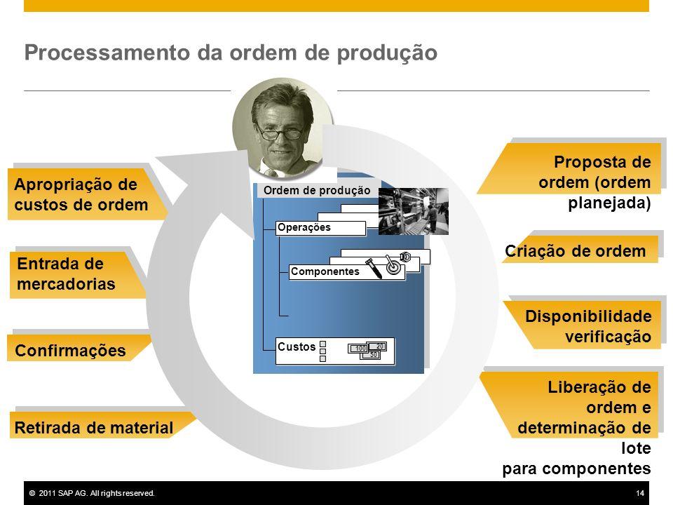 Processamento da ordem de produção