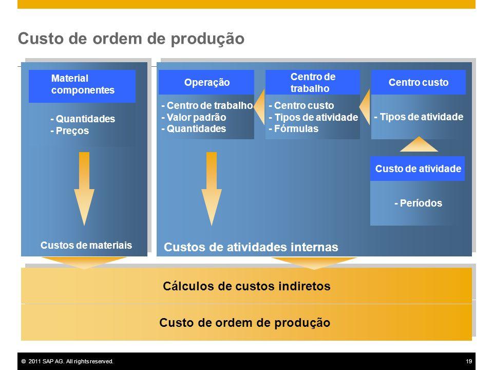 Custo de ordem de produção