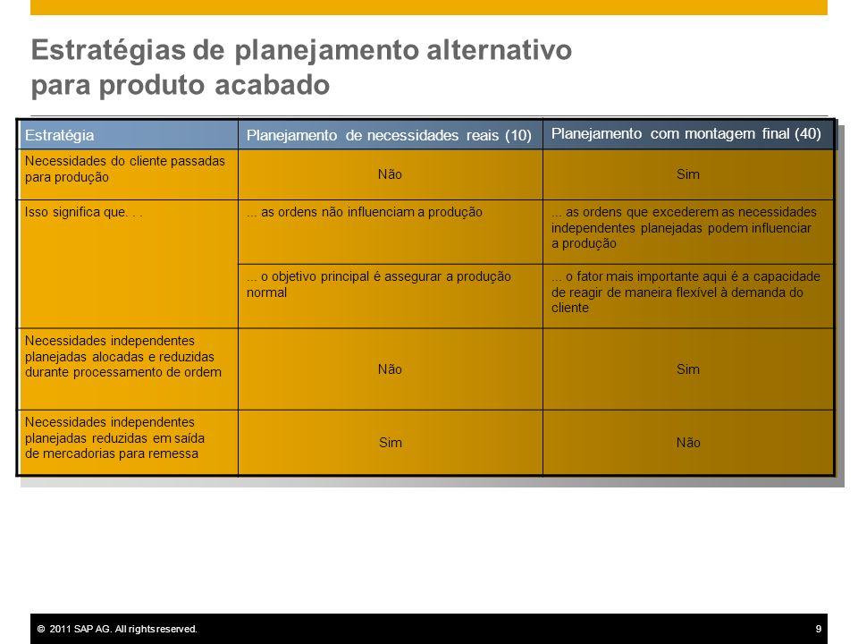 Estratégias de planejamento alternativo para produto acabado