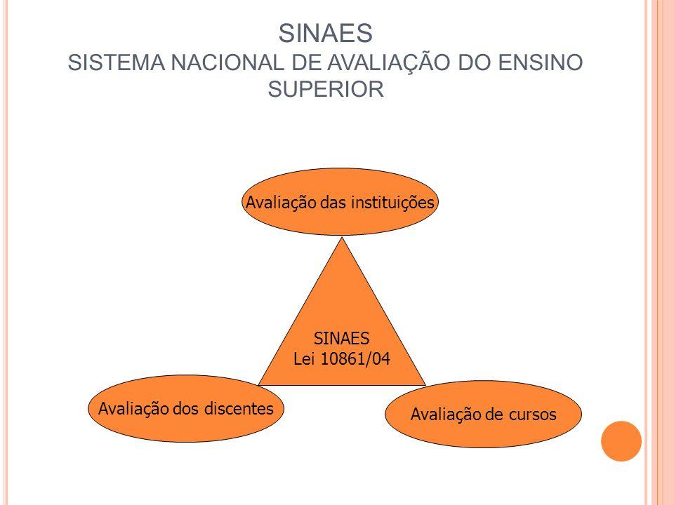 SINAES SISTEMA NACIONAL DE AVALIAÇÃO DO ENSINO SUPERIOR