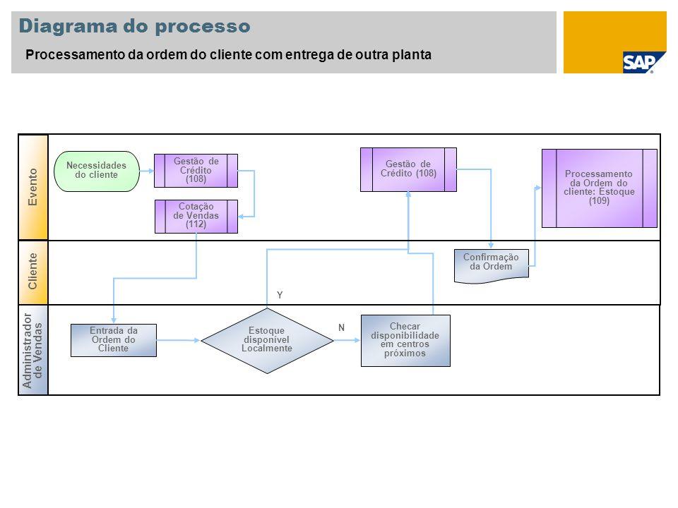 Diagrama do processo Processamento da ordem do cliente com entrega de outra planta. Evento. Necessidades do cliente.