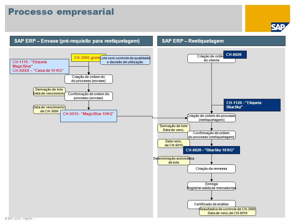 Processo empresarial SAP ERP – Envase (pré-requisito para reetiquetagem) SAP ERP – Reetiquetagem. CH-6020.
