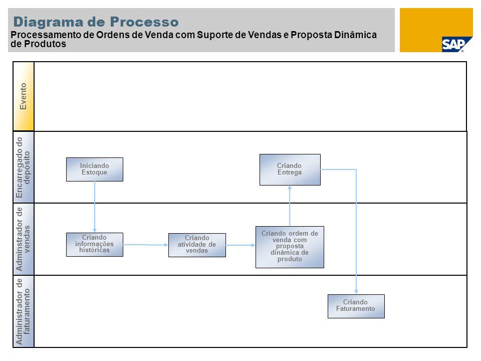 Diagrama de Processo Processamento de Ordens de Venda com Suporte de Vendas e Proposta Dinâmica. de Produtos.