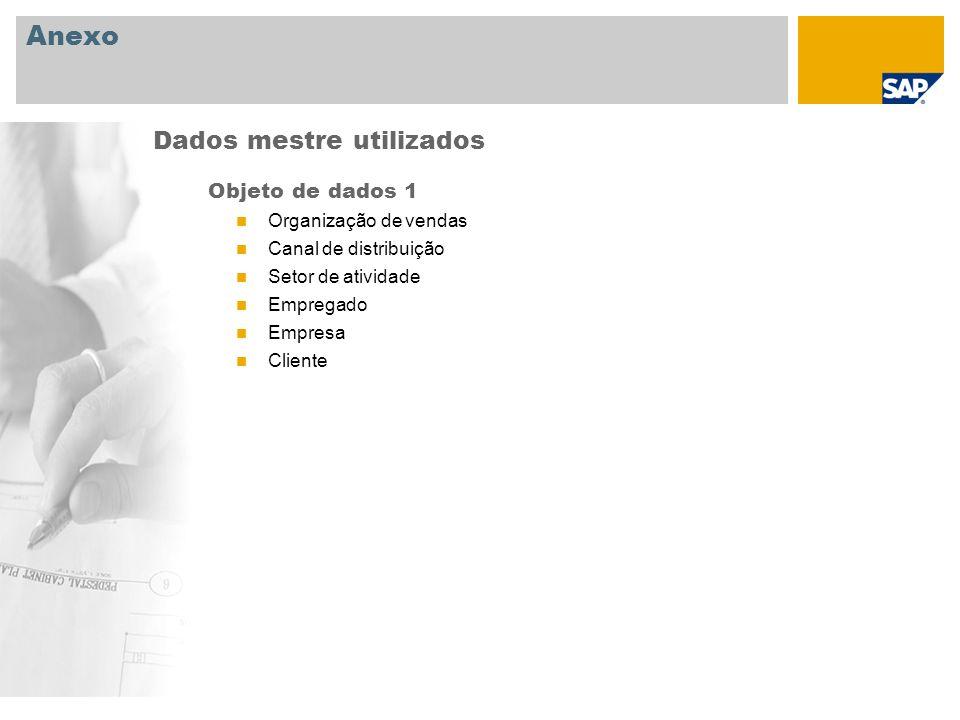 Anexo Dados mestre utilizados Objeto de dados 1 Organização de vendas
