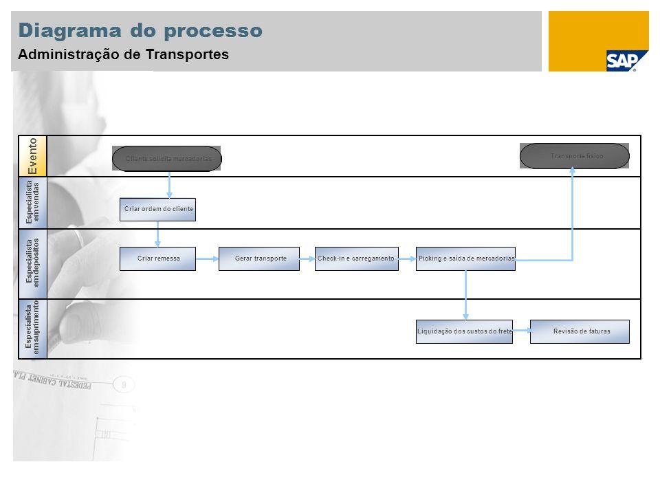 Diagrama do processo Administração de Transportes Evento Especialista