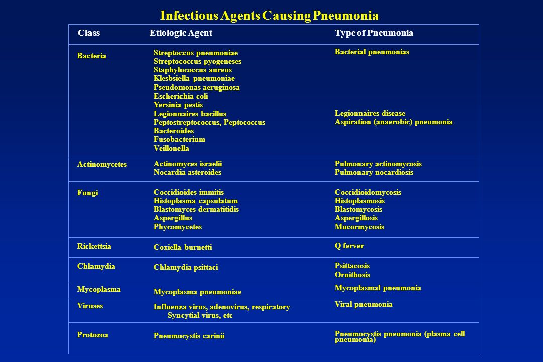 Infectious Agents Causing Pneumonia