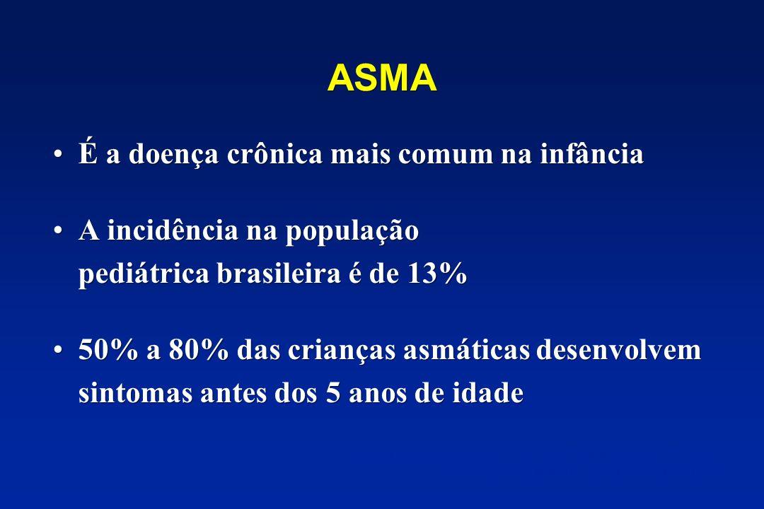ASMA É a doença crônica mais comum na infância