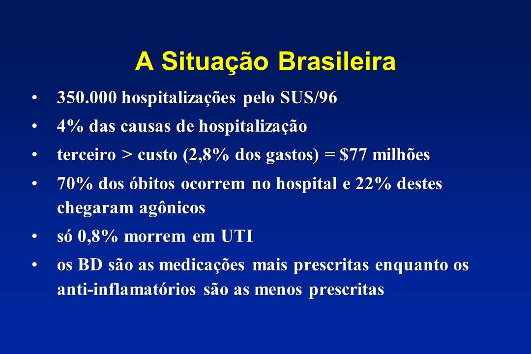 A Situação Brasileira 350.000 hospitalizações pelo SUS/96