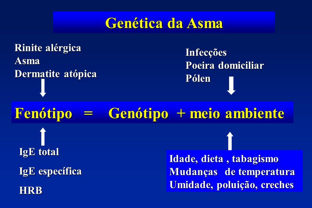 Fenótipo = Genótipo + meio ambiente