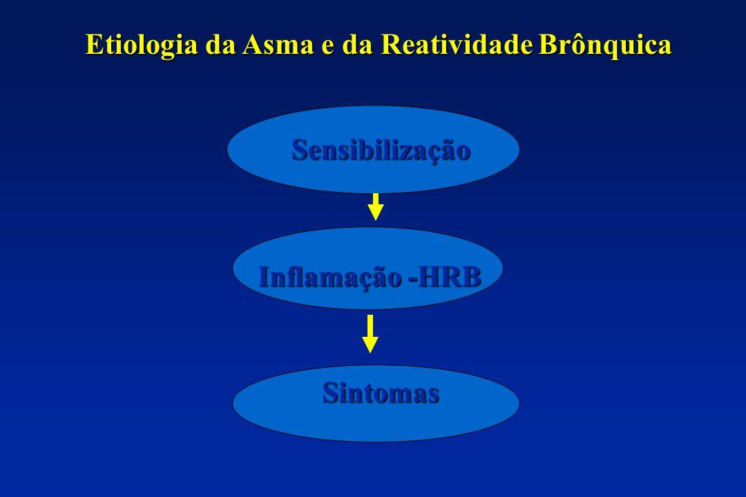 Etiologia da Asma e da Reatividade Brônquica