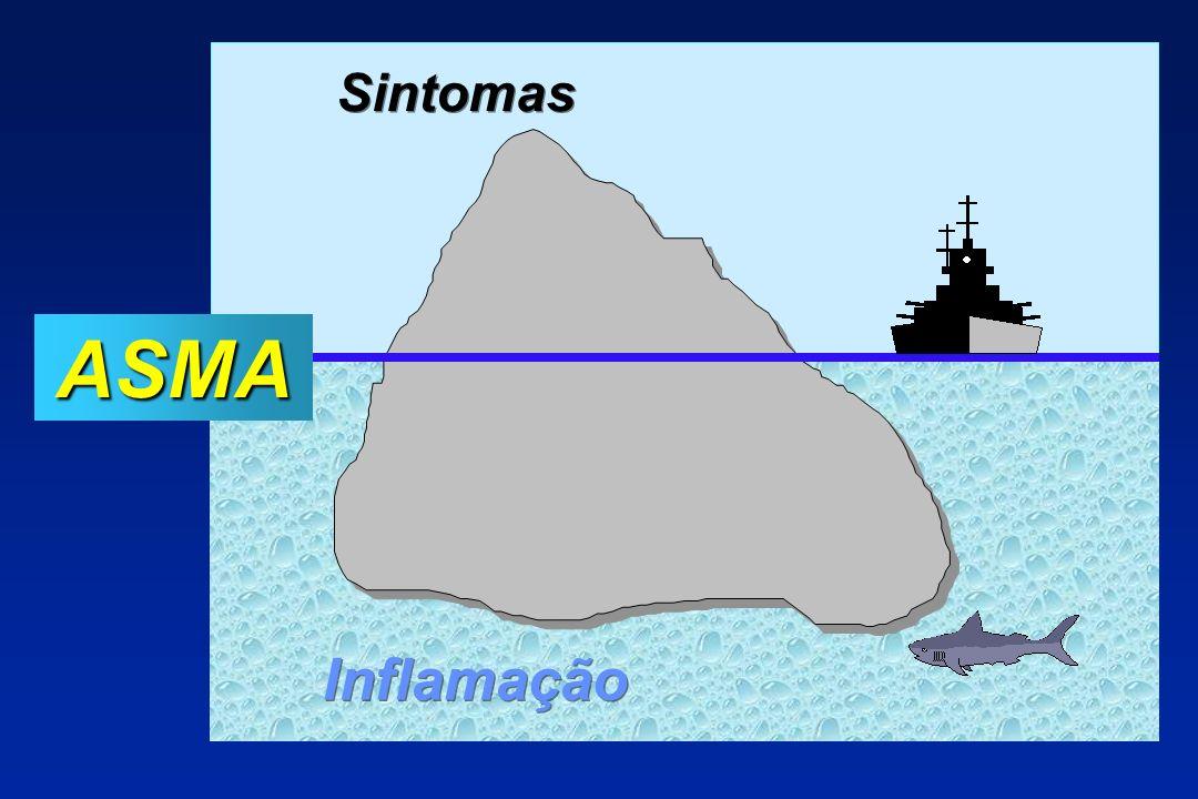 ASMA Inflamação Sintomas