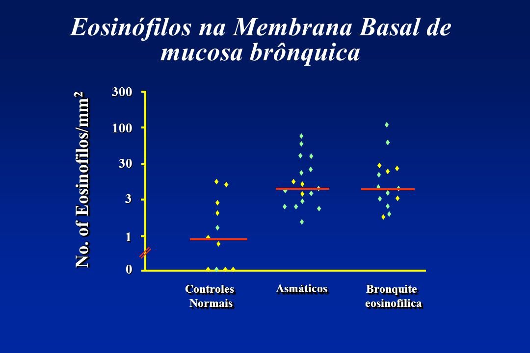 Eosinófilos na Membrana Basal de mucosa brônquica