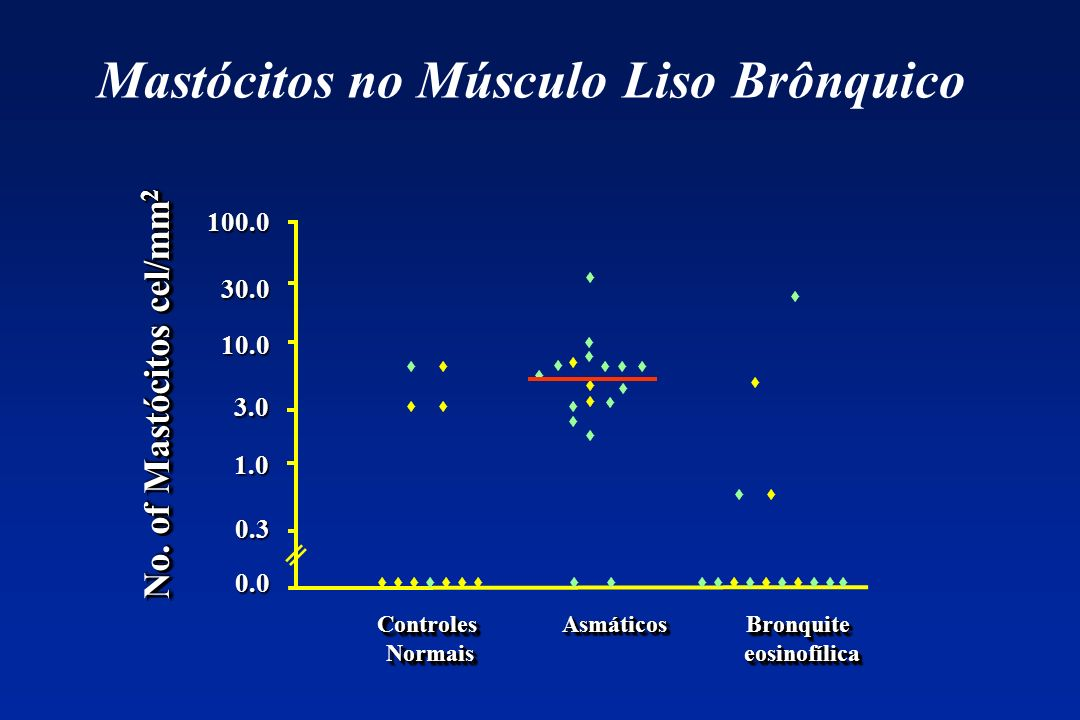 Mastócitos no Músculo Liso Brônquico