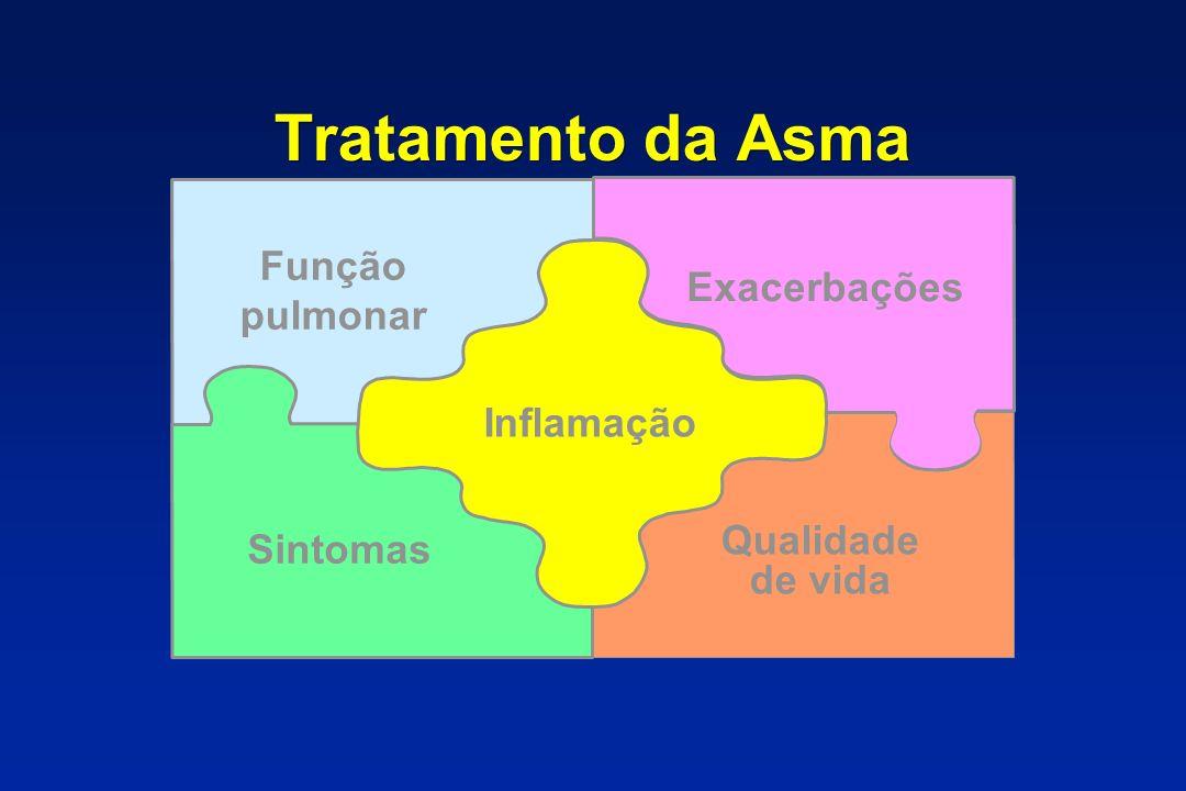 Tratamento da Asma Função pulmonar Exacerbações Inflamação Sintomas