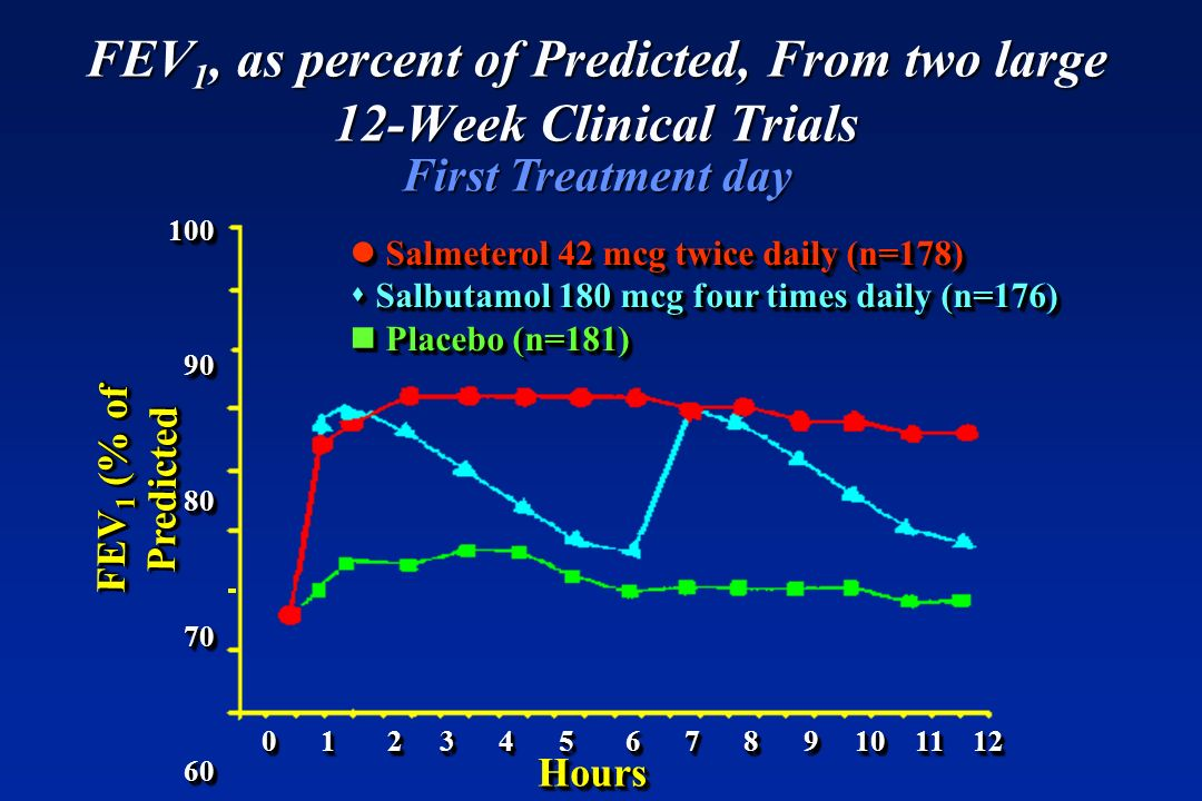 FEV1, as percent of Predicted, From two large 12-Week Clinical Trials