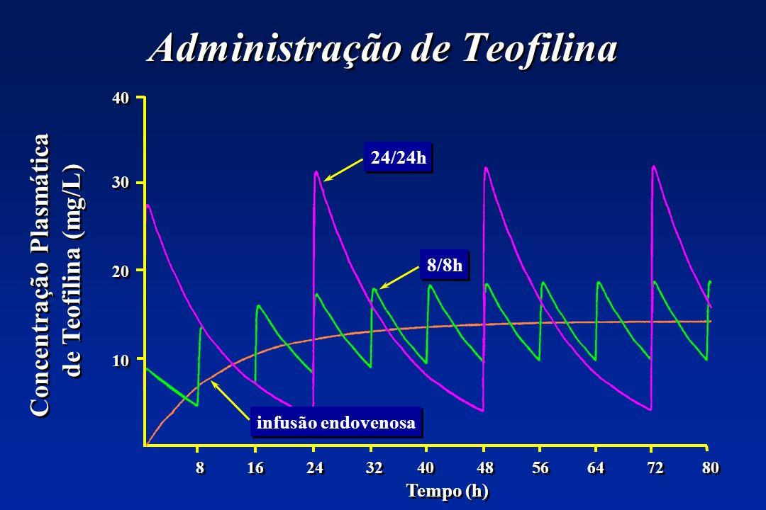 Administração de Teofilina