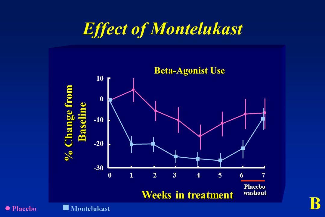  Placebo  Montelukast
