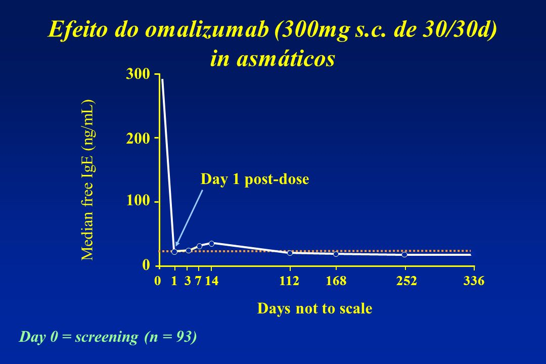 Efeito do omalizumab (300mg s.c. de 30/30d) in asmáticos