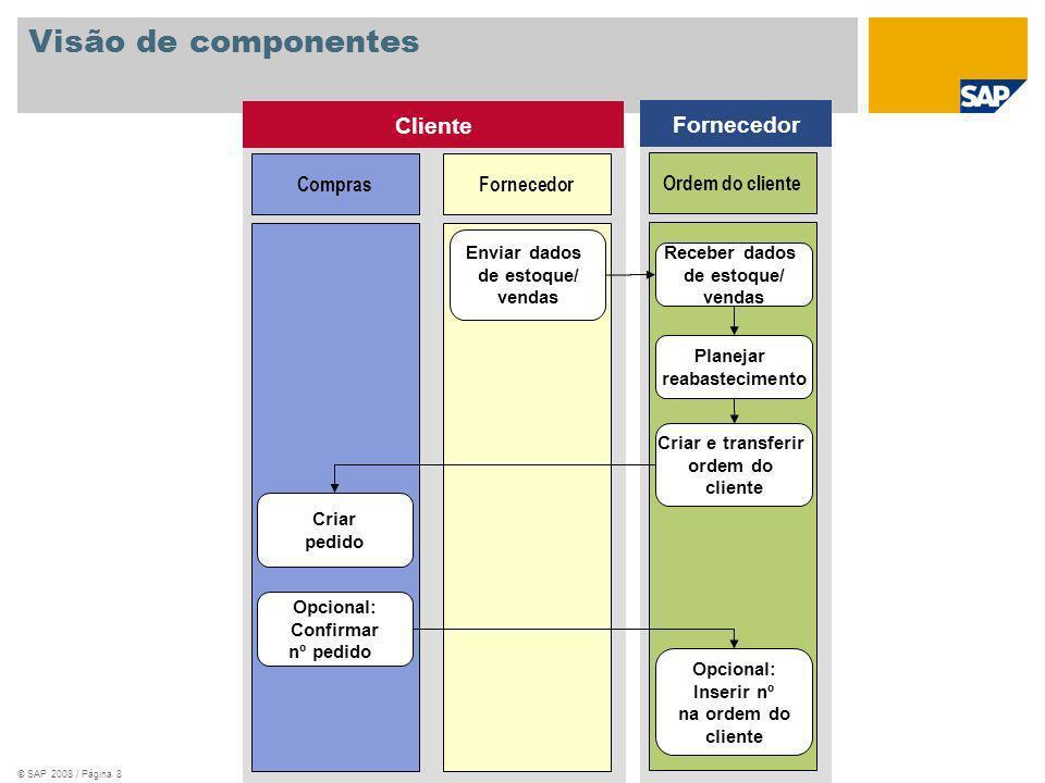 Visão de componentes Cliente Fornecedor Compras Fornecedor