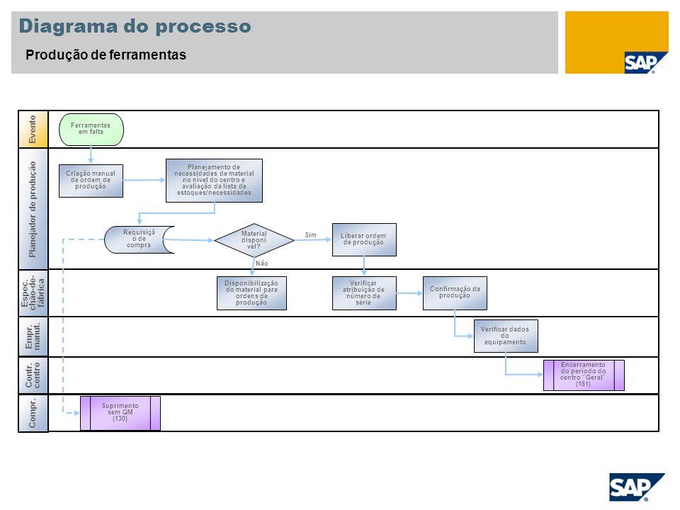 Diagrama do processo Produção de ferramentas Evento