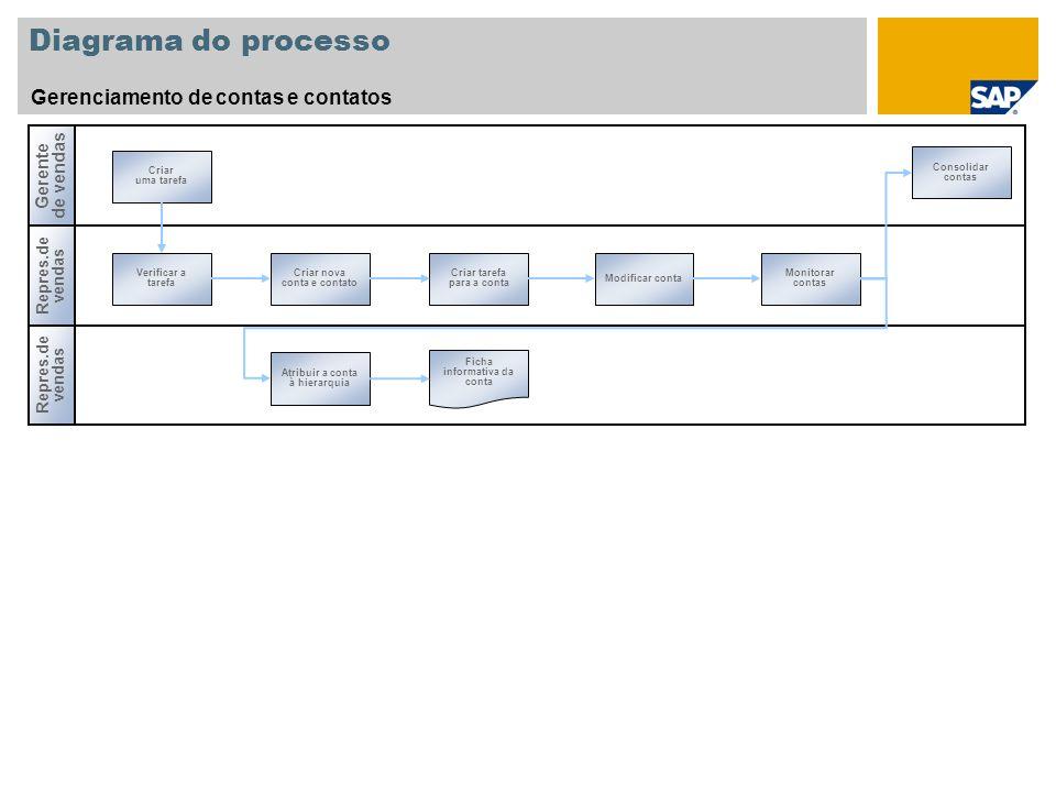 Diagrama do processo Gerenciamento de contas e contatos