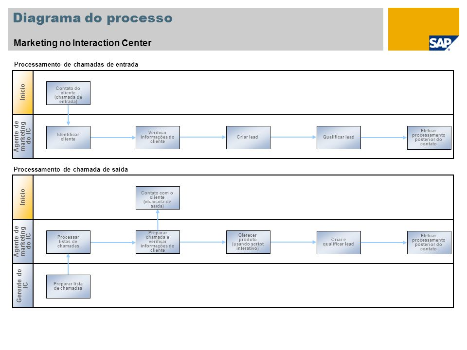 Diagrama do processo Marketing no Interaction Center