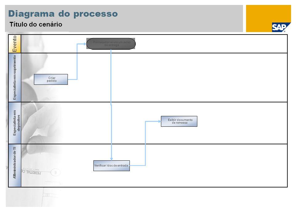 Diagrama do processo Título do cenário Evento