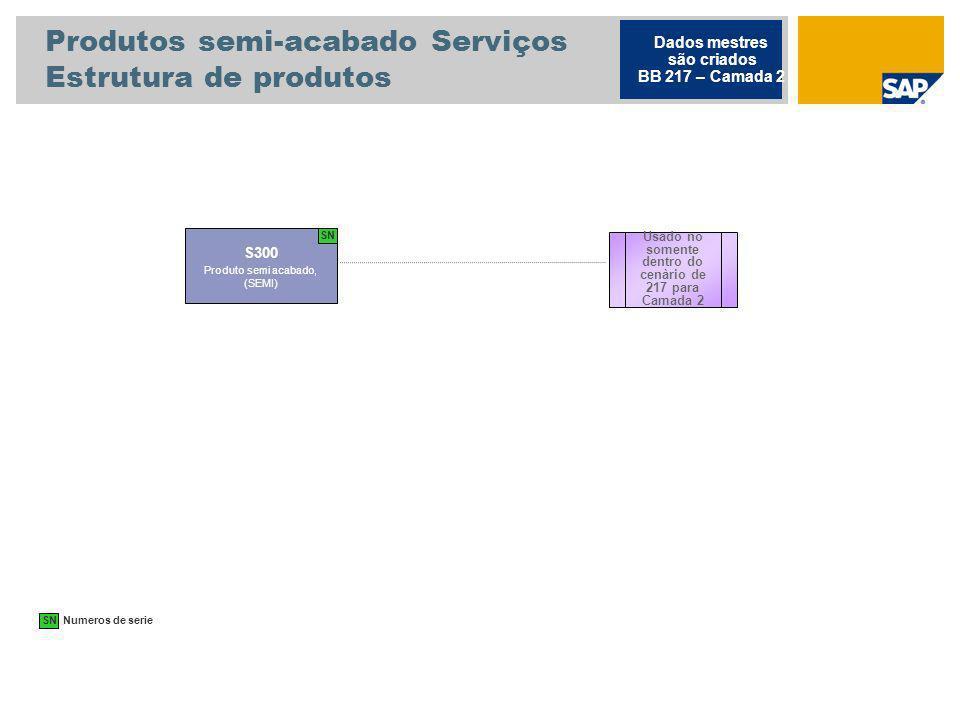 Produtos semi-acabado Serviços Estrutura de produtos