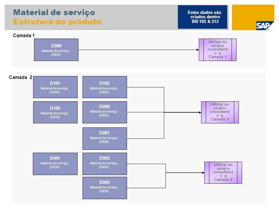 Material de serviço Estrutura do produto