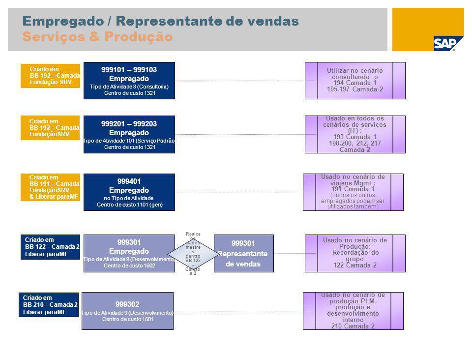 Empregado / Representante de vendas Serviços & Produção