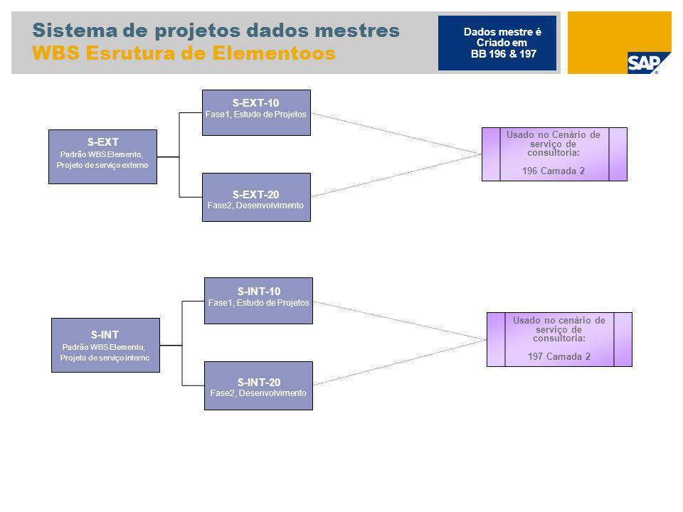 Sistema de projetos dados mestres WBS Esrutura de Elementoos