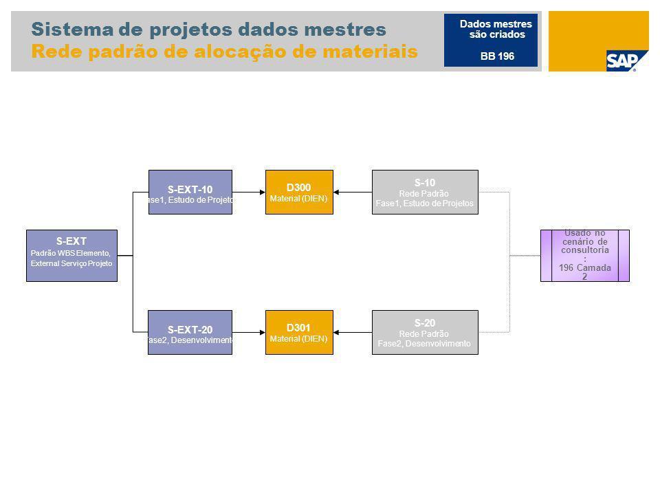 Sistema de projetos dados mestres Rede padrão de alocação de materiais
