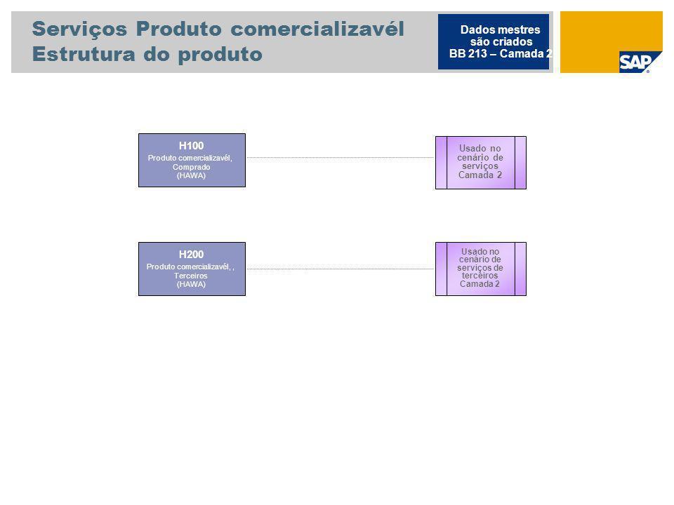 Serviços Produto comercializavél Estrutura do produto