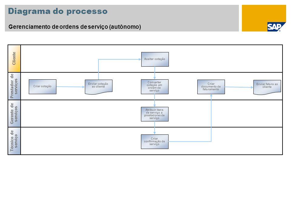 Diagrama do processo Gerenciamento de ordens de serviço (autônomo)