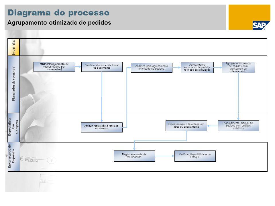 MRP (Planejamento de necessidades por fornecedor)