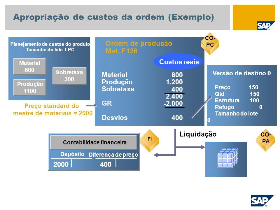 Apropriação de custos da ordem (Exemplo)