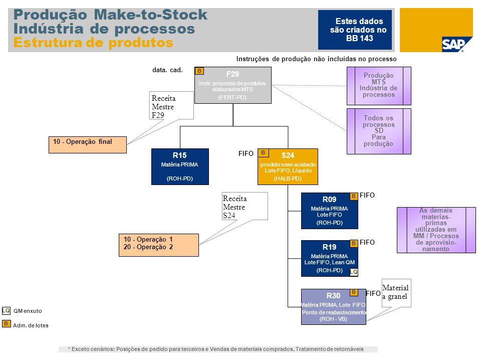 Produção Make-to-Stock Indústria de processos Estrutura de produtos