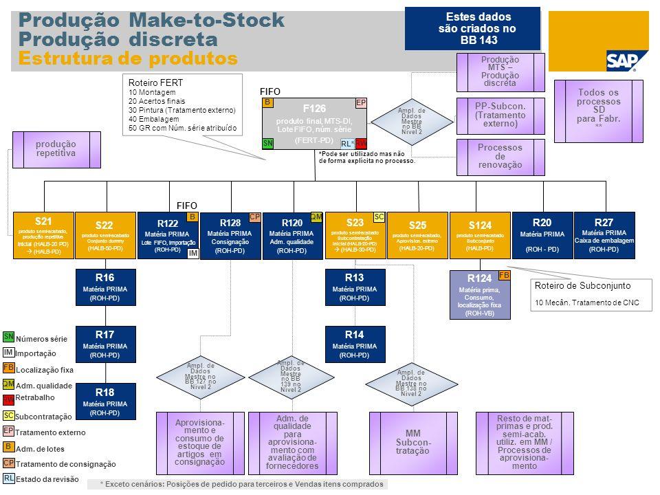 Produção Make-to-Stock Produção discreta Estrutura de produtos