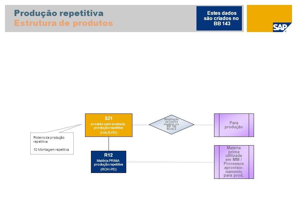 Produção repetitiva Estrutura de produtos