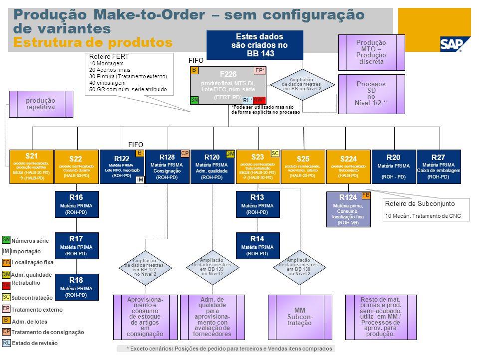 Produção Make-to-Order – sem configuração de variantes Estrutura de produtos