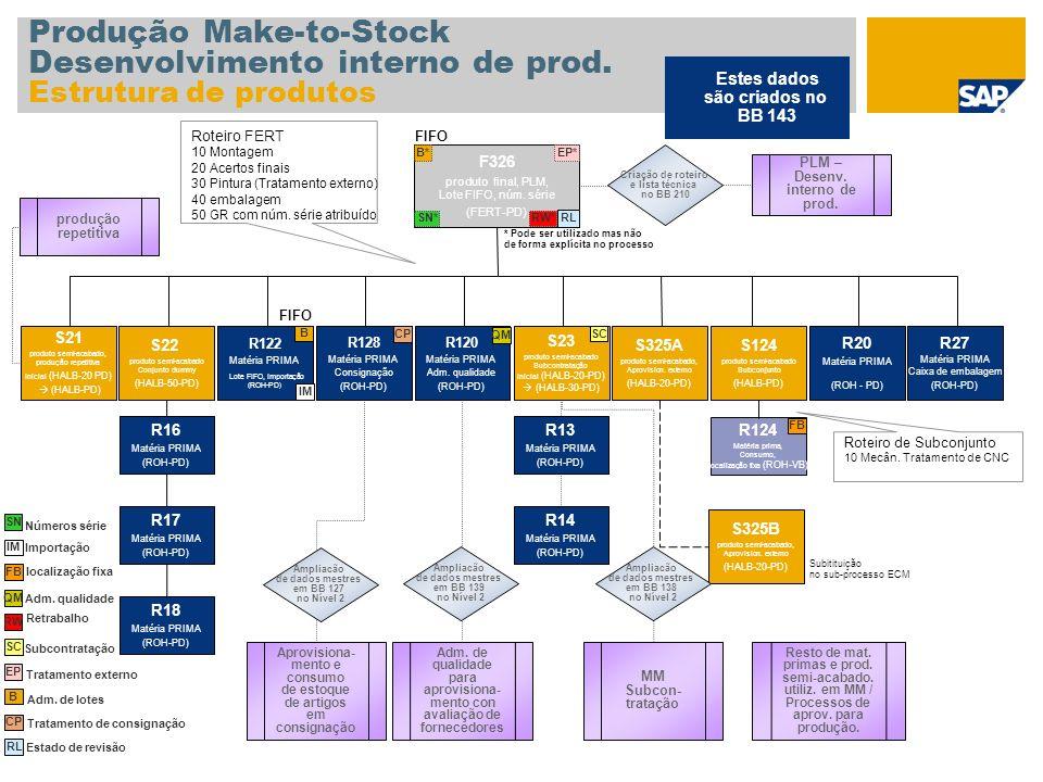 Produção Make-to-Stock Desenvolvimento interno de prod