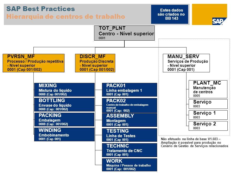 SAP Best Practices Hierarquia de centros de trabalho