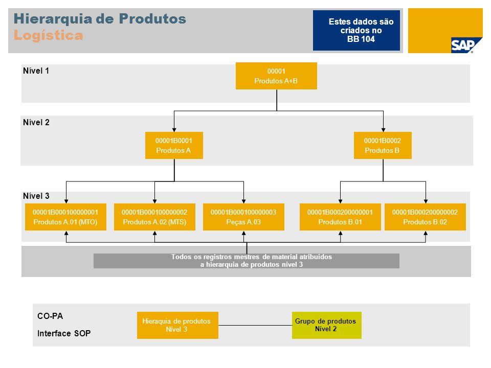 Hierarquia de Produtos Logística