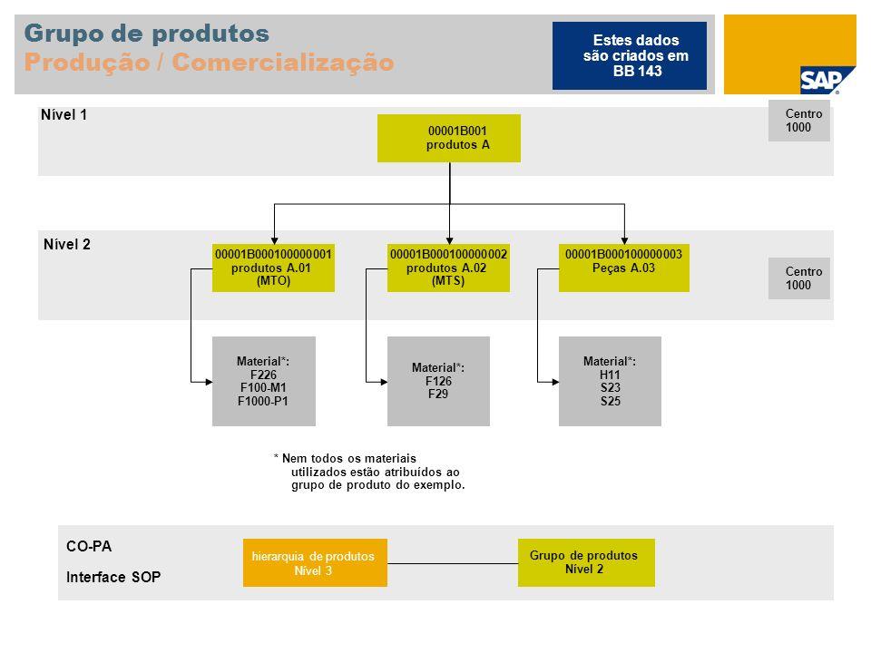 Grupo de produtos Produção / Comercialização
