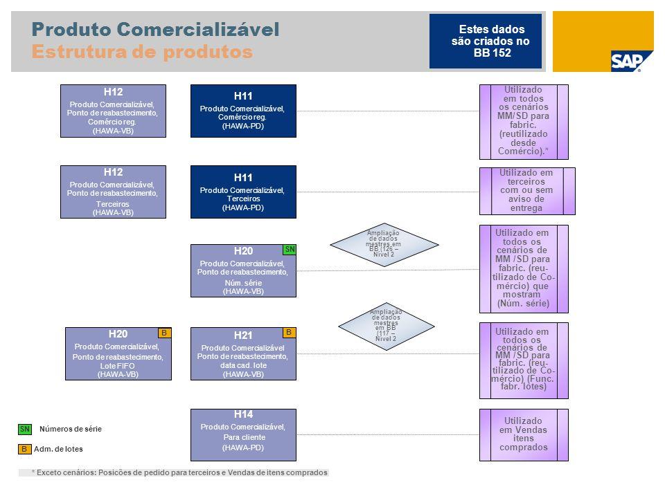 Produto Comercializável Estrutura de produtos