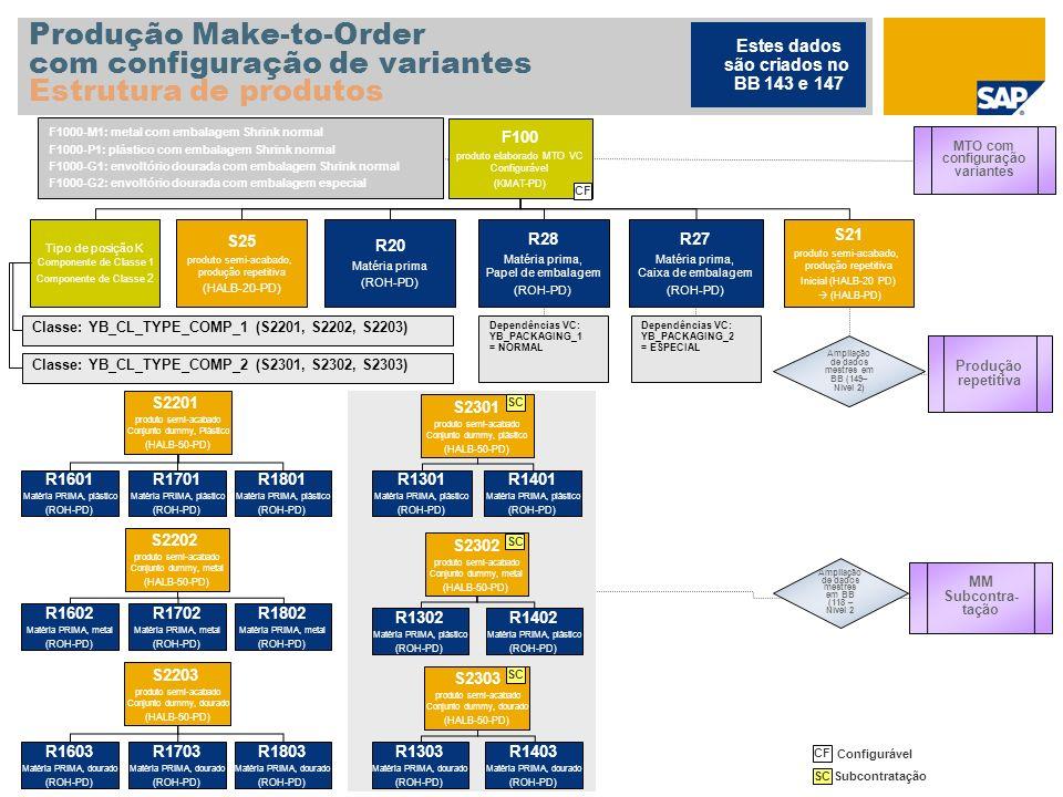Produção Make-to-Order com configuração de variantes Estrutura de produtos