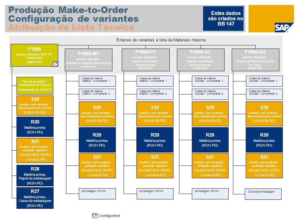 Produção Make-to-Order Configuração de variantes Atribuição de Lista Técnica