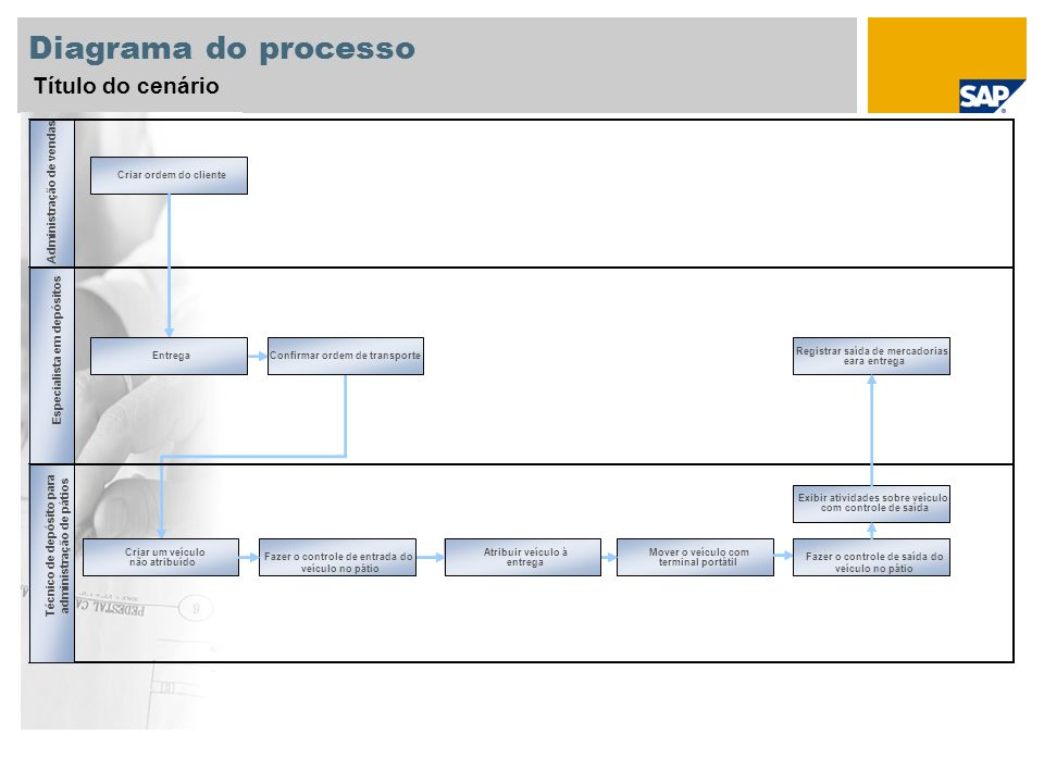 Diagrama do processo Título do cenário Administration
